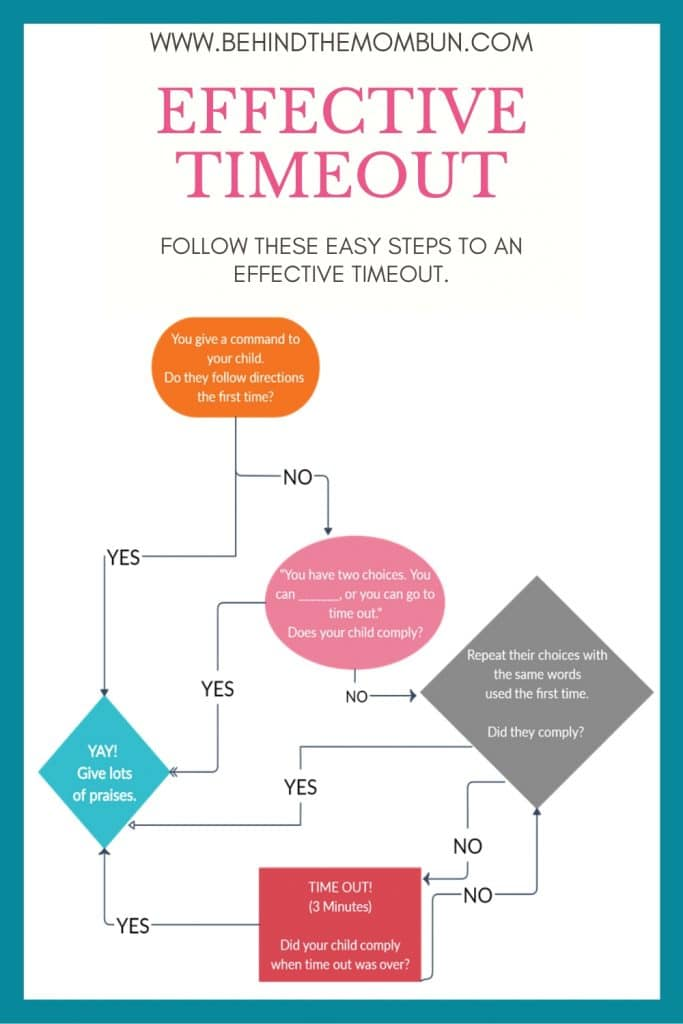 flow chart of an easy and effective timeouts